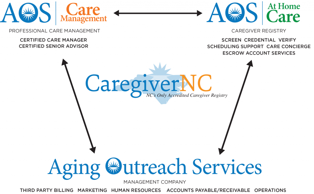 CaregiverNC Chart | Caregiver Referral North Carolina